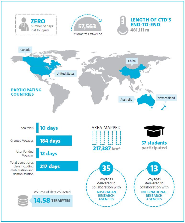 Infographic showing summary of key metrics for research delivered by CSIRO Marine National Facility.