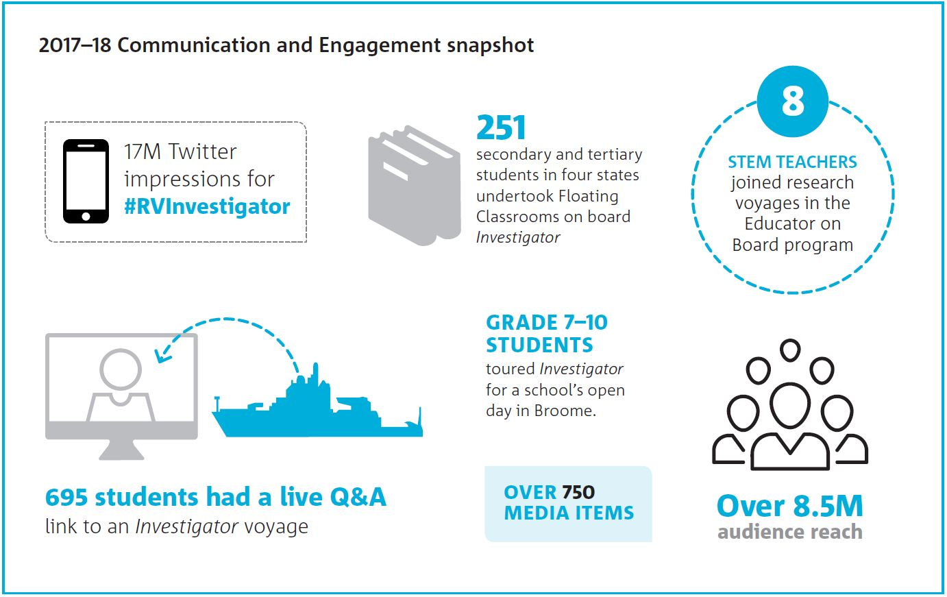 Infographic showing stats for communications and engagement in 2017-18.