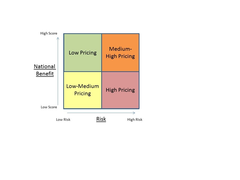 A diagram illustrating a pricing regime assessment tool